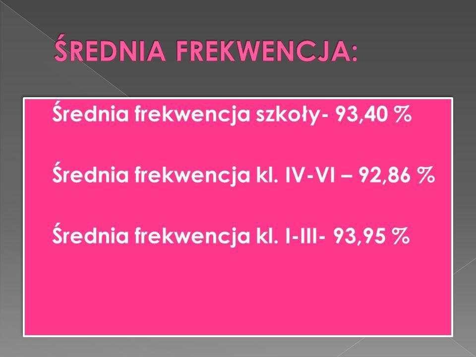  Średnia frekwencja szkoły- 93,40 %  Średnia frekwencja kl. IV-VI – 92,86 %  Średnia frekwencja kl. I-III- 93,95 %  Średnia frekwencja szkoły- 93,