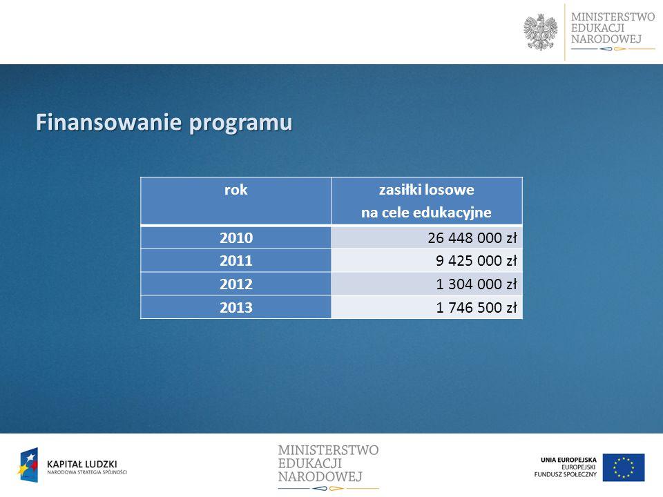 Finansowanie programu rok zasiłki losowe na cele edukacyjne 201026 448 000 zł 20119 425 000 zł 20121 304 000 zł 20131 746 500 zł