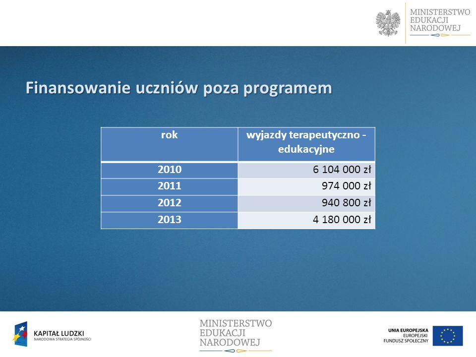 Finansowanie uczniów poza programem rokwyjazdy terapeutyczno - edukacyjne 20106 104 000 zł 2011974 000 zł 2012940 800 zł 20134 180 000 zł