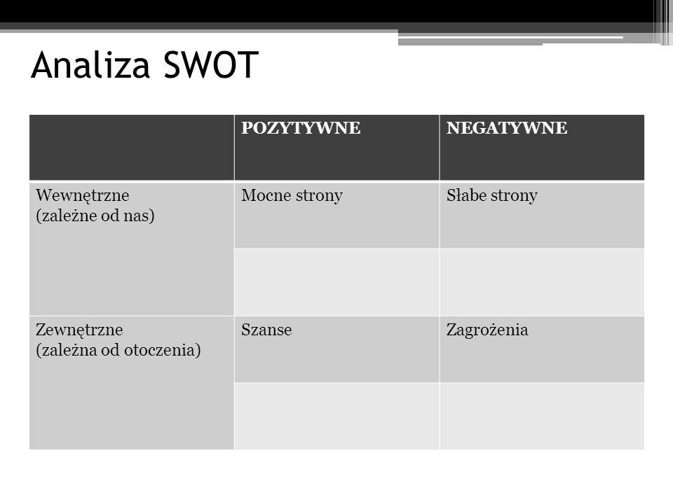 Analiza SWOT POZYTYWNENEGATYWNE Wewnętrzne (zależne od nas) Mocne stronySłabe strony Zewnętrzne (zależna od otoczenia) SzanseZagrożenia