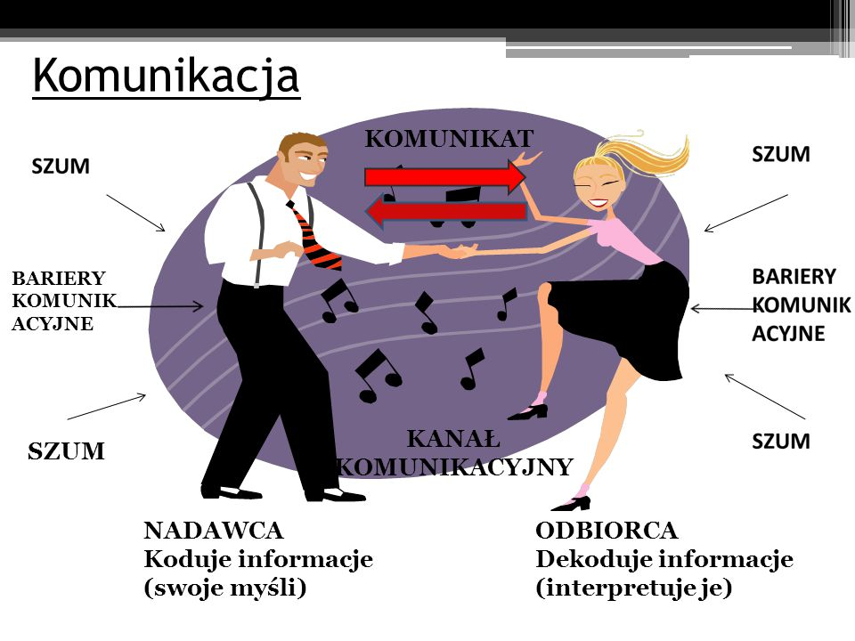 Komunikacja NADAWCA Koduje informacje (swoje myśli) ODBIORCA Dekoduje informacje (interpretuje je) KOMUNIKAT SZUM KANAŁ KOMUNIKACYJNY BARIERY KOMUNIK