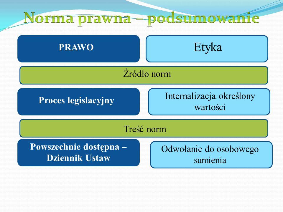 PRAWO Etyka Źródło norm Proces legislacyjny Internalizacja określony wartości Treść norm Powszechnie dostępna – Dziennik Ustaw Odwołanie do osobowego