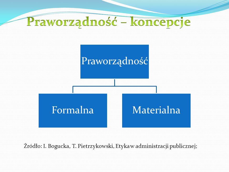 Praworządność FormalnaMaterialna Źródło: I. Bogucka, T. Pietrzykowski, Etyka w administracji publicznej;
