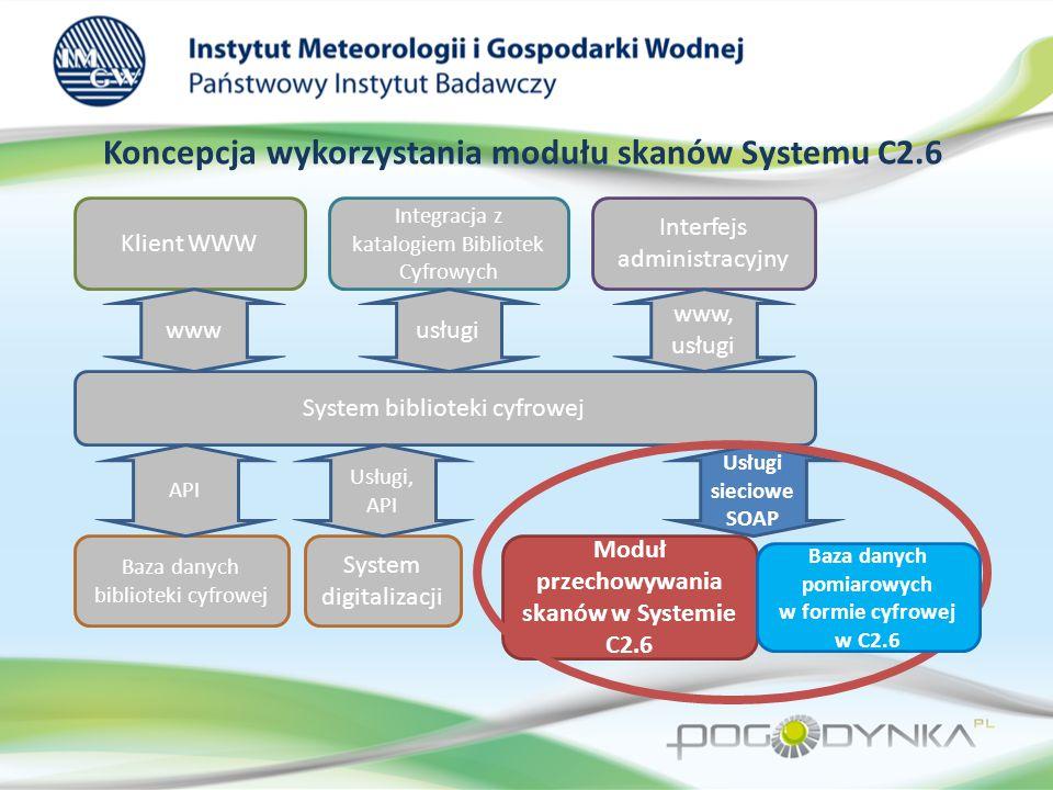 Główne elementy infrastruktury Systemu C2.6 oraz ich wykorzystanie w Bibliotece Cyfrowej Szyna Danych ESB Kopie zapasowe (IBM TSM) Przestrzeń dyskowa (IBM SONAS) Baza danych (ORACLE) Środowisko wirtualizacji (VMWare) Środowisko aplikacyjne (JBOSS) Sieć komputerowa Roboty taśmowe Środowisko middleware, (orkiestracja procesów, rejestr usług HSM System Biblioteki Cyfrowej Obsługa skanów publikacji Obsługa skanów danych pomiarowych Obsługa danych pomiarowych w formie cyfrowej