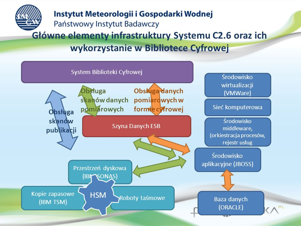 Główne elementy infrastruktury Systemu C2.6 oraz ich wykorzystanie w Bibliotece Cyfrowej Szyna Danych ESB Kopie zapasowe (IBM TSM) Przestrzeń dyskowa