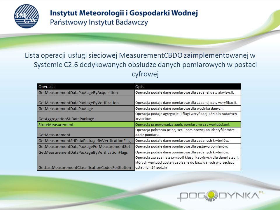 Lista operacji usługi sieciowej MeasurementCBDO zaimplementowanej w Systemie C2.6 dedykowanych obsłudze danych pomiarowych w postaci cyfrowej