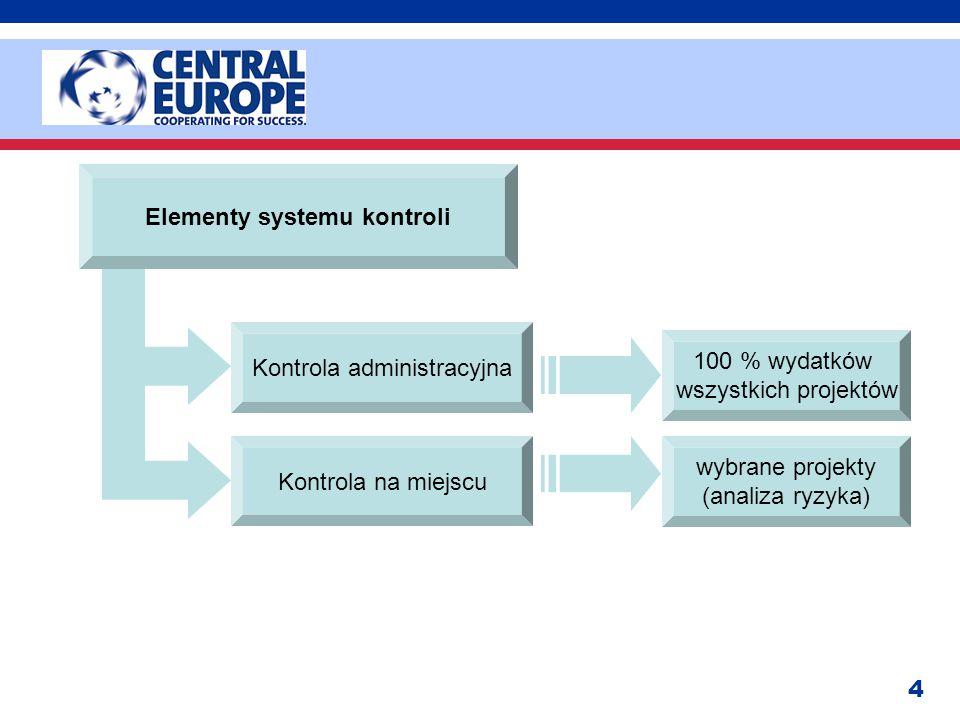4 Elementy systemu kontroli Kontrola administracyjna Kontrola na miejscu 100 % wydatków wszystkich projektów wybrane projekty (analiza ryzyka)