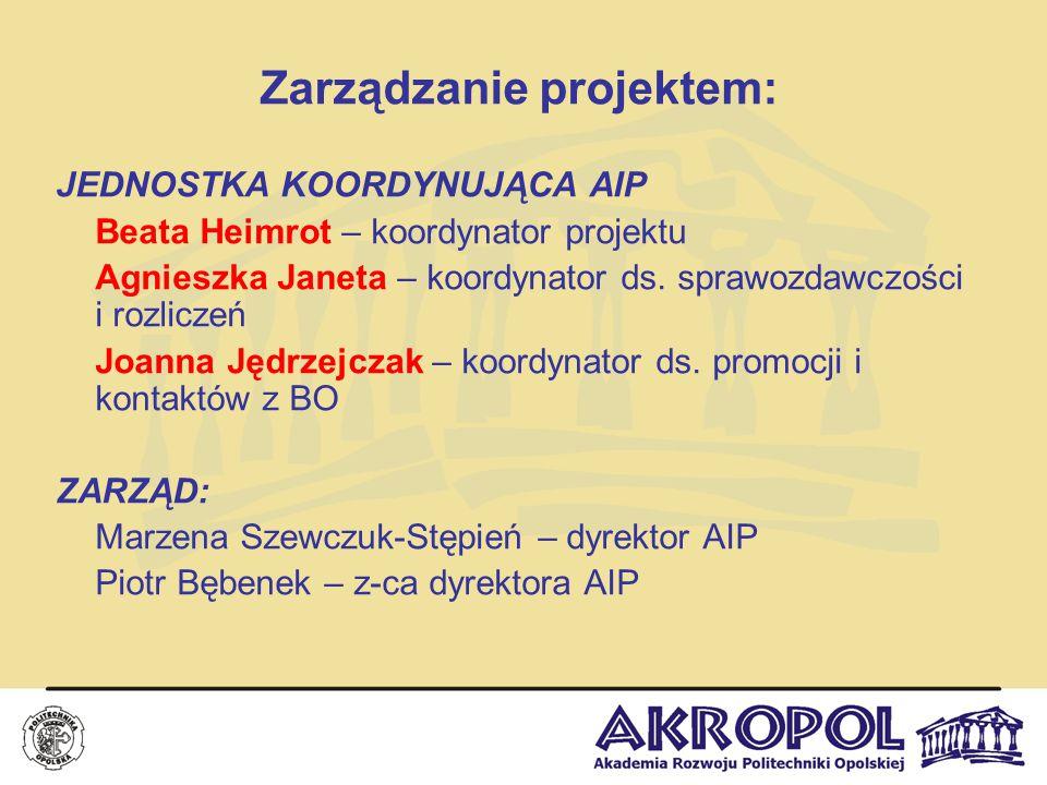 Zarządzanie projektem: JEDNOSTKA KOORDYNUJĄCA AIP Beata Heimrot – koordynator projektu Agnieszka Janeta – koordynator ds. sprawozdawczości i rozliczeń