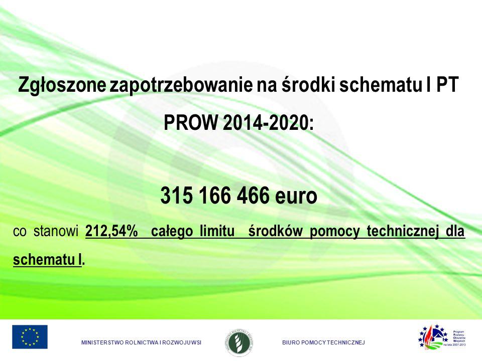 MINISTERSTWO ROLNICTWA I ROZWOJU WSIBIURO POMOCY TECHNICZNEJ Zgłoszone zapotrzebowanie na środki schematu I PT PROW 2014-2020: 315 166 466 euro co sta