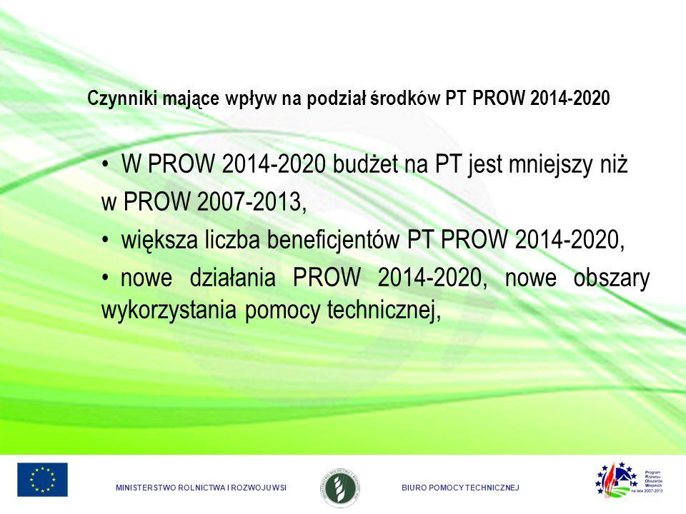 MINISTERSTWO ROLNICTWA I ROZWOJU WSIBIURO POMOCY TECHNICZNEJ Czynniki mające wpływ na podział środków PT PROW 2014-2020 W PROW 2014-2020 budżet na PT