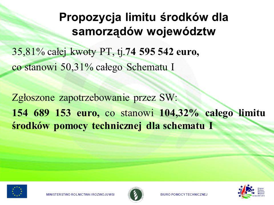 MINISTERSTWO ROLNICTWA I ROZWOJU WSIBIURO POMOCY TECHNICZNEJ Propozycja limitu środków dla samorządów województw 35,81% całej kwoty PT, tj.74 595 542