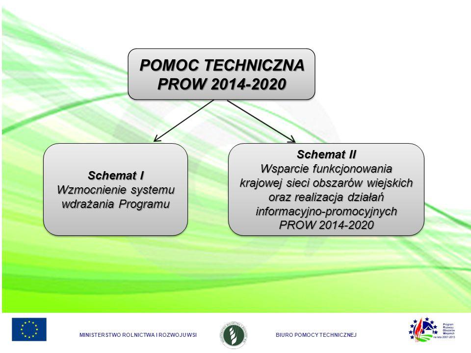 MINISTERSTWO ROLNICTWA I ROZWOJU WSIBIURO POMOCY TECHNICZNEJ Schemat I Wzmocnienie systemu wdrażania Programu Schemat I Wzmocnienie systemu wdrażania