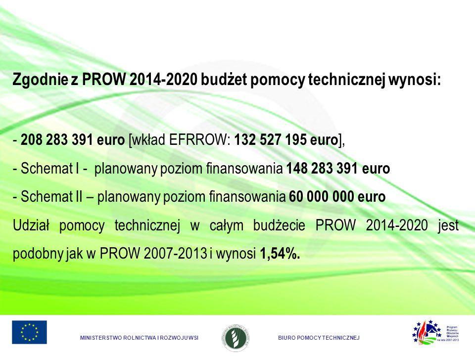 MINISTERSTWO ROLNICTWA I ROZWOJU WSIBIURO POMOCY TECHNICZNEJ Zgodnie z PROW 2014-2020 budżet pomocy technicznej wynosi: - 208 283 391 euro [wkład EFRR