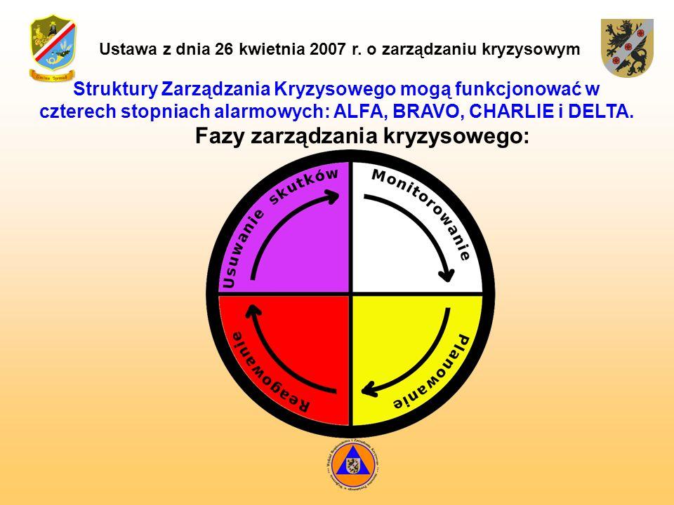 Ustawa z dnia 26 kwietnia 2007 r. o zarządzaniu kryzysowym Struktury Zarządzania Kryzysowego mogą funkcjonować w czterech stopniach alarmowych: ALFA,