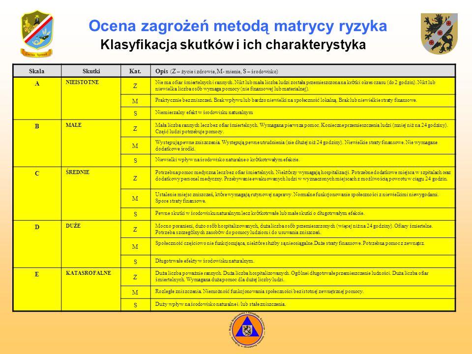 Ocena zagrożeń metodą matrycy ryzyka Klasyfikacja skutków i ich charakterystyka Skala Skutki Kat. Opis ( Z – życie i zdrowie, M - mienie, S – środowis