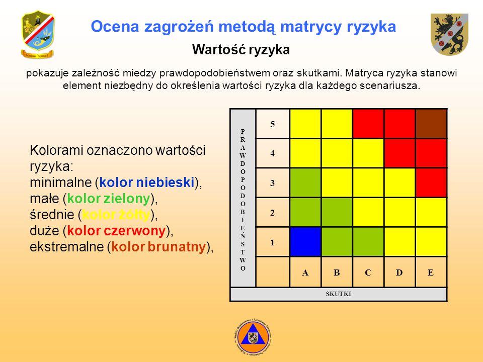Ocena zagrożeń metodą matrycy ryzyka pokazuje zależność miedzy prawdopodobieństwem oraz skutkami. Matryca ryzyka stanowi element niezbędny do określen