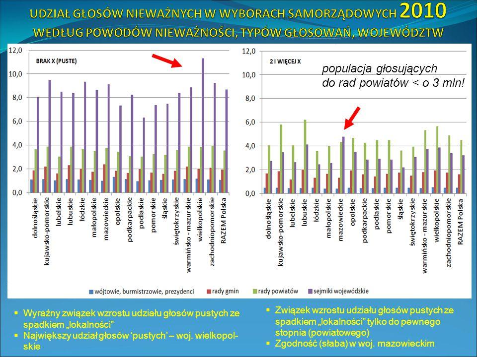 """%  Wyraźny związek wzrostu udziału głosów pustych ze spadkiem """"lokalności  Największy udział głosów 'pustych' – woj."""