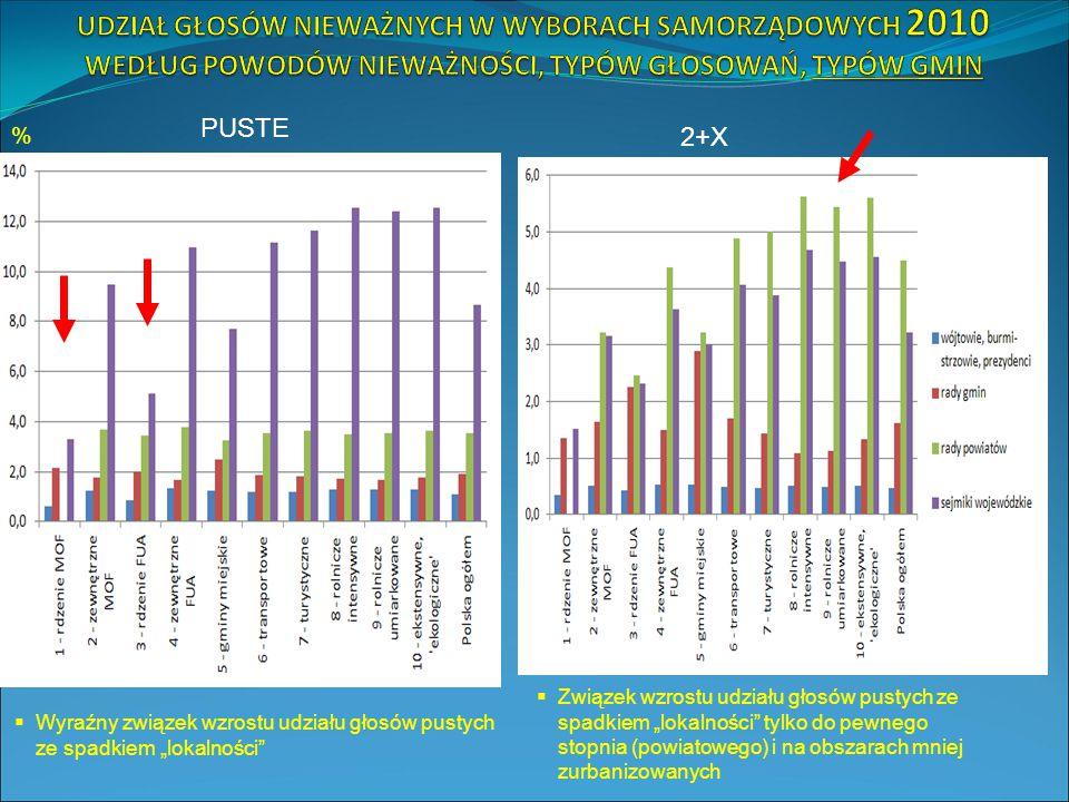 """%  Wyraźny związek wzrostu udziału głosów pustych ze spadkiem """"lokalności  Związek wzrostu udziału głosów pustych ze spadkiem """"lokalności tylko do pewnego stopnia (powiatowego) i na obszarach mniej zurbanizowanych PUSTE 2+X"""