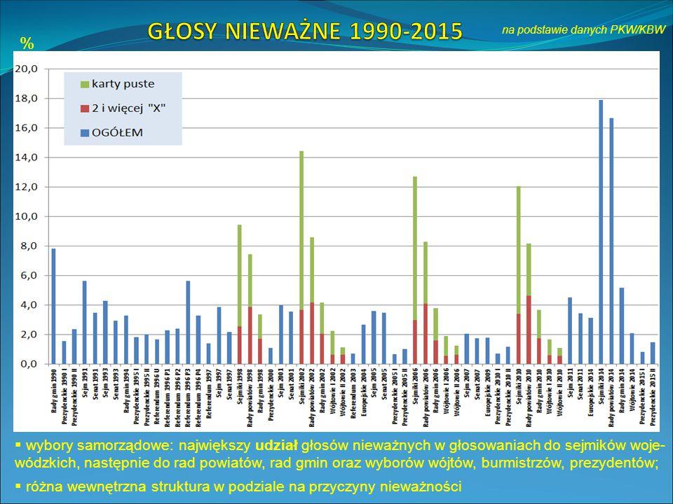 na podstawie danych PKW/KBW %  wybory samorządowe: największy udział głosów nieważnych w głosowaniach do sejmików woje- wódzkich, następnie do rad powiatów, rad gmin oraz wyborów wójtów, burmistrzów, prezydentów;  różna wewnętrzna struktura w podziale na przyczyny nieważności