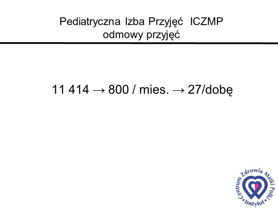 Pediatryczna Izba Przyjęć ICZMP odmowy przyjęć 11 414 → 800 / mies. → 27/dobę