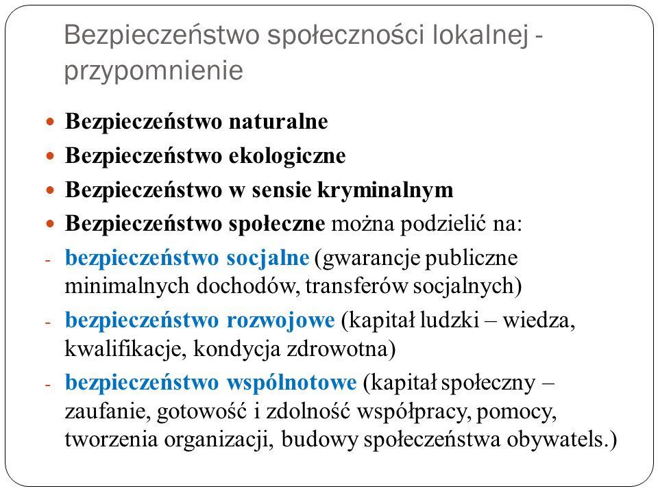 Lista podstawowych obszarów bezpieczeństwa społ.lok.
