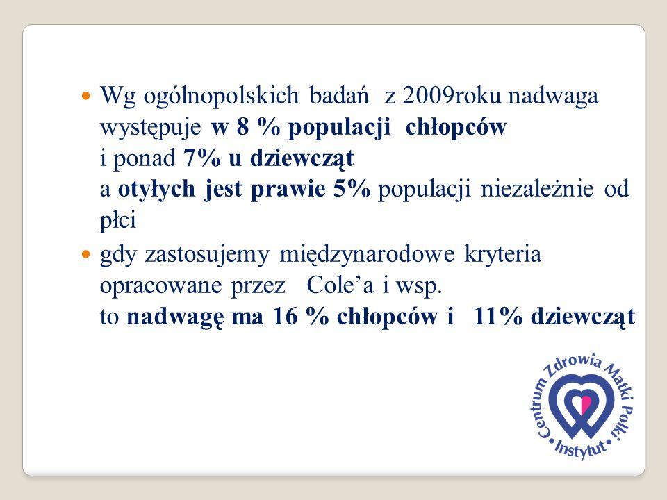 Wg ogólnopolskich badań z 2009roku nadwaga występuje w 8 % populacji chłopców i ponad 7% u dziewcząt a otyłych jest prawie 5% populacji niezależnie od