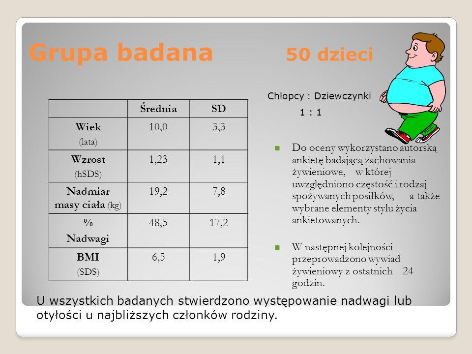 Grupa badana 50 dzieci ŚredniaSD Wiek (lata) 10,03,3 Wzrost (hSDS) 1,231,1 Nadmiar masy ciała (kg) 19,27,8 % Nadwagi 48,517,2 BMI (SDS) 6,51,9 Do ocen
