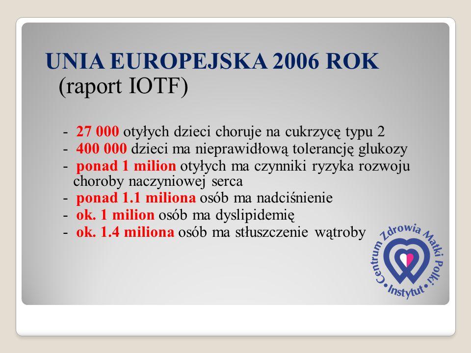 UNIA EUROPEJSKA 2006 ROK (raport IOTF) - 27 000 otyłych dzieci choruje na cukrzycę typu 2 - 400 000 dzieci ma nieprawidłową tolerancję glukozy - ponad