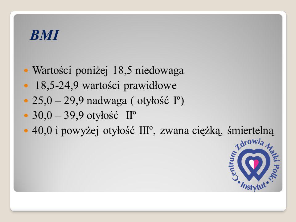 BMI Wartości poniżej 18,5 niedowaga 18,5-24,9 wartości prawidłowe 25,0 – 29,9 nadwaga ( otyłość Iº) 30,0 – 39,9 otyłość IIº 40,0 i powyżej otyłość III