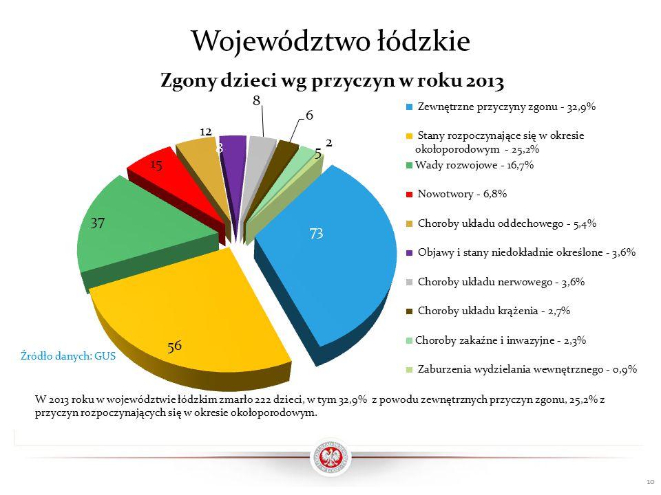 Województwo łódzkie 10 Źródło danych: GUS W 2013 roku w województwie łódzkim zmarło 222 dzieci, w tym 32,9% z powodu zewnętrznych przyczyn zgonu, 25,2% z przyczyn rozpoczynających się w okresie okołoporodowym.