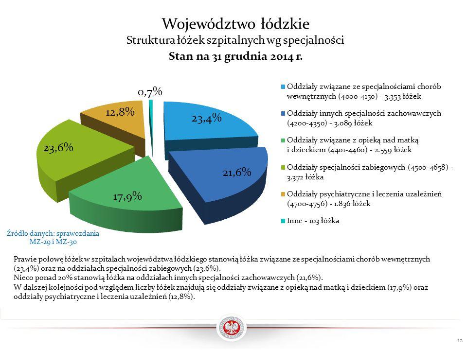 Województwo łódzkie Struktura łóżek szpitalnych wg specjalności Prawie połowę łóżek w szpitalach województwa łódzkiego stanowią łóżka związane ze specjalnościami chorób wewnętrznych (23,4%) oraz na oddziałach specjalności zabiegowych (23,6%).
