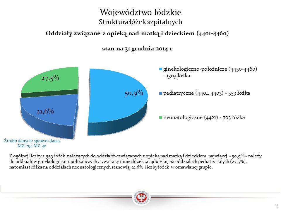 Województwo łódzkie Struktura łóżek szpitalnych 13 Z ogólnej liczby 2.559 łóżek należących do oddziałów związanych z opieką nad matką i dzieckiem najwięcej - 50,9% - należy do oddziałów ginekologiczno-położniczych.