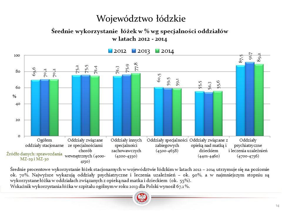 14 Źródło danych: sprawozdania MZ-29 i MZ-30 Województwo łódzkie Średnie procentowe wykorzystanie łóżek stacjonarnych w województwie łódzkim w latach 2012 – 2014 utrzymuje się na poziomie ok.