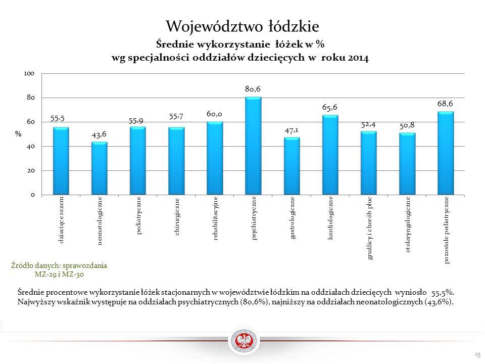 15 Źródło danych: sprawozdania MZ-29 i MZ-30 Województwo łódzkie Średnie procentowe wykorzystanie łóżek stacjonarnych w województwie łódzkim na oddziałach dziecięcych wyniosło 55,5%.