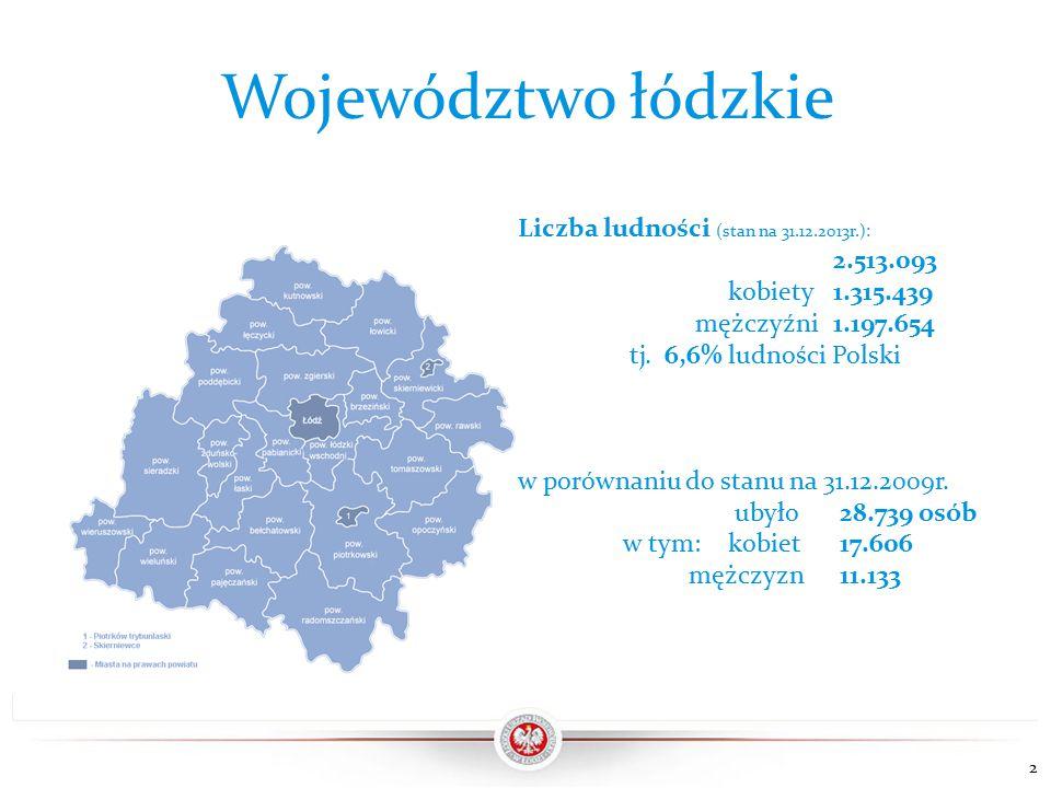 Województwo łódzkie Liczba ludności województwa łódzkiego od roku 2009 zmniejszyła się o 28.739 osób (1,1%).