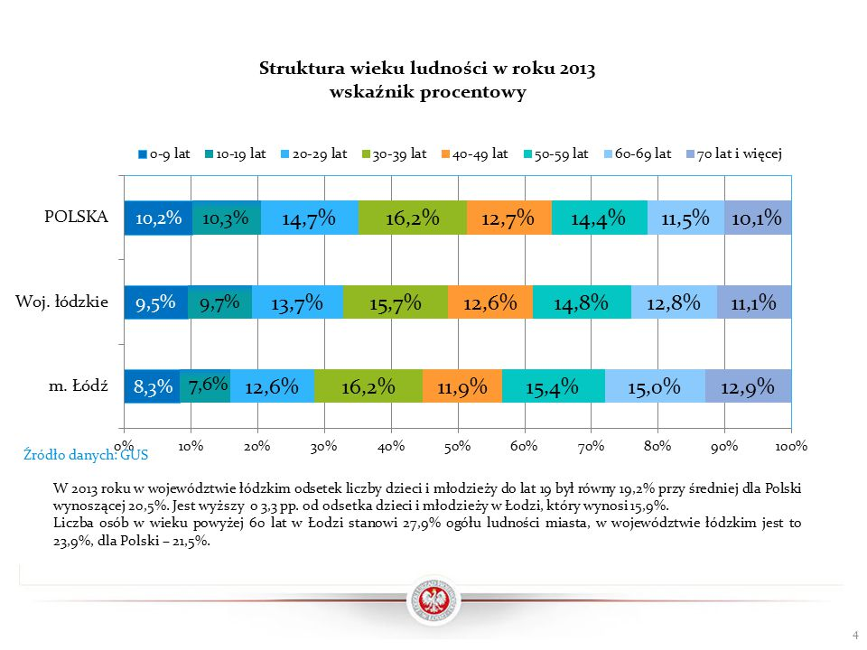 W Polsce w roku 2012 liczba zgonów przekroczyła liczbę urodzeń żywych.