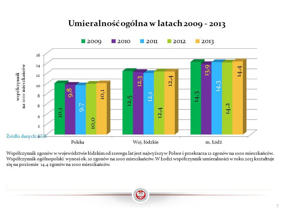 7 Współczynnik zgonów w województwie łódzkim od szeregu lat jest najwyższy w Polsce i przekracza 12 zgonów na 1000 mieszkańców.