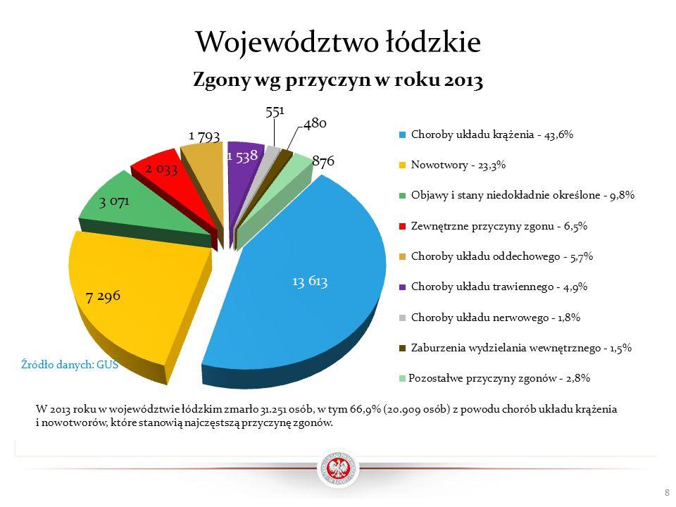 Województwo łódzkie 8 Źródło danych: GUS W 2013 roku w województwie łódzkim zmarło 31.251 osób, w tym 66,9% (20.909 osób) z powodu chorób układu krążenia i nowotworów, które stanowią najczęstszą przyczynę zgonów.