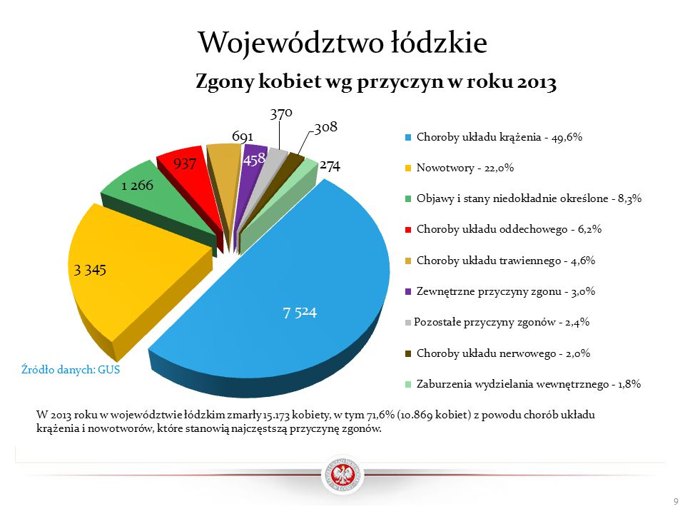 Województwo łódzkie 9 Źródło danych: GUS W 2013 roku w województwie łódzkim zmarły 15.173 kobiety, w tym 71,6% (10.869 kobiet) z powodu chorób układu krążenia i nowotworów, które stanowią najczęstszą przyczynę zgonów.