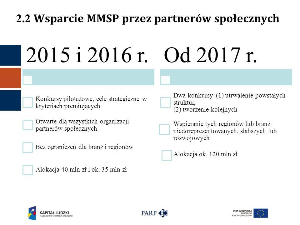 2015 i 2016 r. Konkursy pilotażowe, cele strategiczne w kryteriach premiujących Otwarte dla wszystkich organizacji partnerów społecznych Bez ogranicze