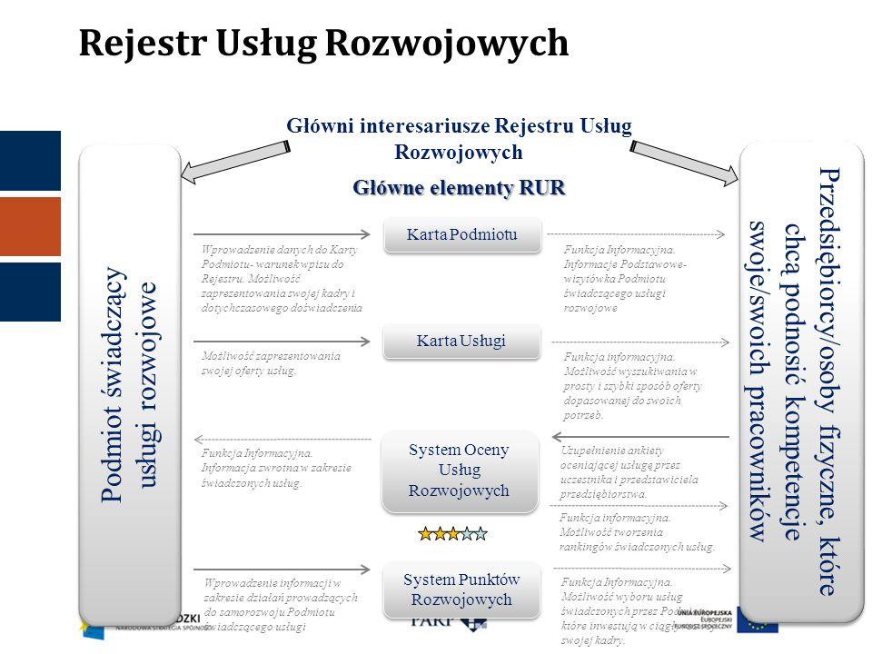 Rejestr Usług Rozwojowych Główni interesariusze Rejestru Usług Rozwojowych Główne elementy RUR Karta Podmiotu Karta Usługi System Oceny Usług Rozwojow