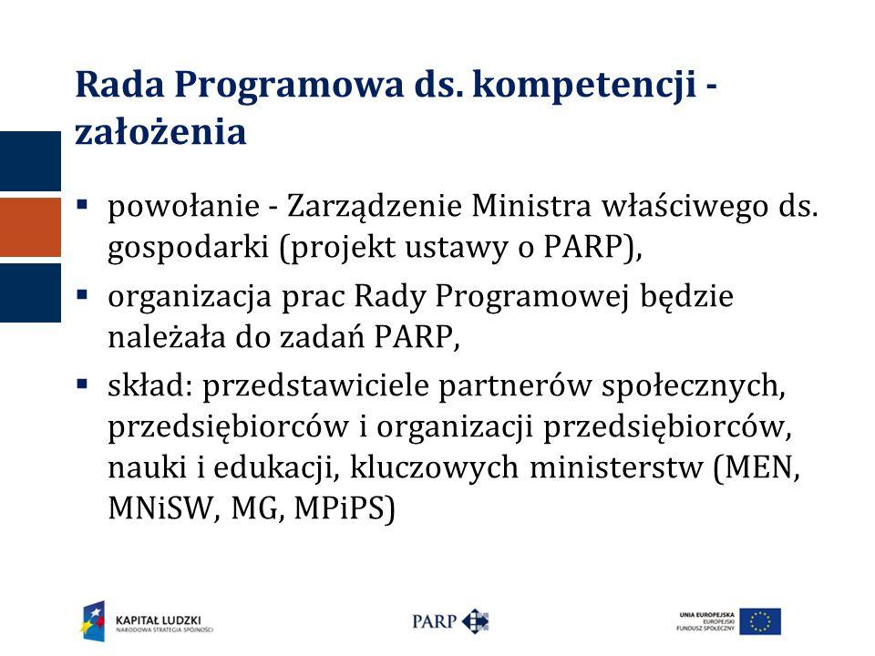  powołanie - Zarządzenie Ministra właściwego ds. gospodarki (projekt ustawy o PARP),  organizacja prac Rady Programowej będzie należała do zadań PAR