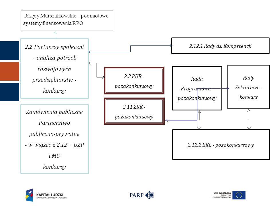 2.2 Partnerzy społeczni – analiza potrzeb rozwojowych przedsiębiorstw - konkursy Zamówienia publiczne Partnerstwo publiczno-prywatne - w wiązce z 2.12
