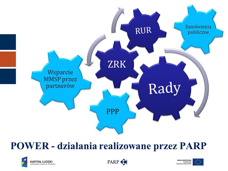 POWER - działania realizowane przez PARP Rady ZRK RUR Zamówienia publiczne PPP Wsparcie MMSP przez partnerów