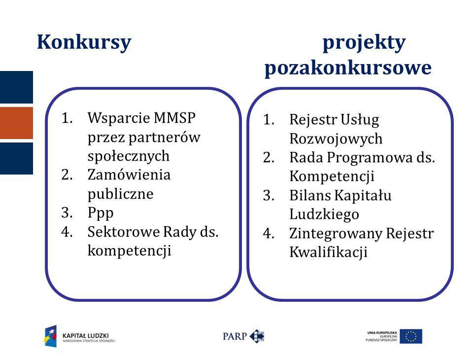 Konkursy projekty pozakonkursowe 1.Wsparcie MMSP przez partnerów społecznych 2.Zamówienia publiczne 3.Ppp 4.Sektorowe Rady ds. kompetencji 1.Rejestr U