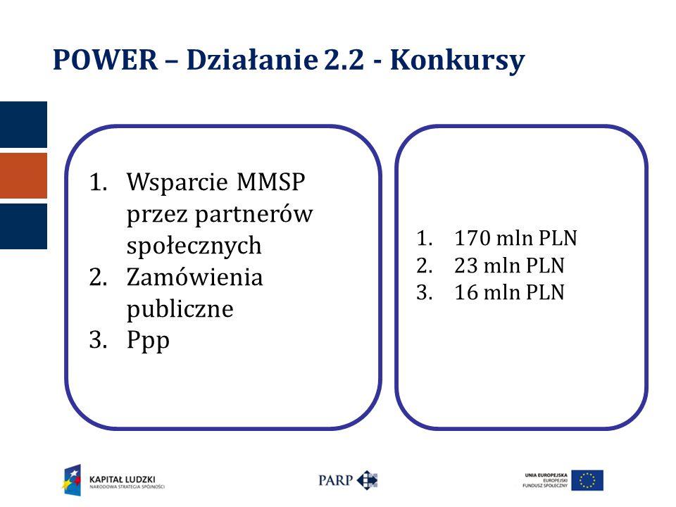 POWER – Działanie 2.2 - Konkursy 1.Wsparcie MMSP przez partnerów społecznych 2.Zamówienia publiczne 3.Ppp 1.170 mln PLN 2.23 mln PLN 3.16 mln PLN