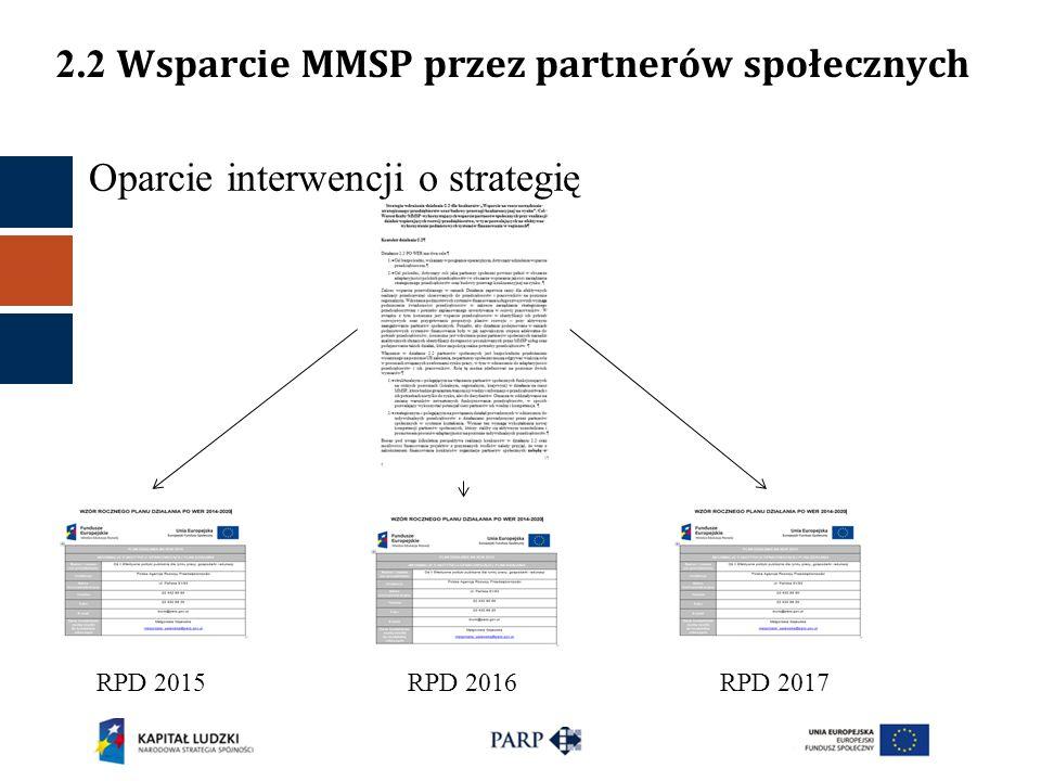 Oparcie interwencji o strategię 2.2 Wsparcie MMSP przez partnerów społecznych RPD 2015RPD 2016RPD 2017