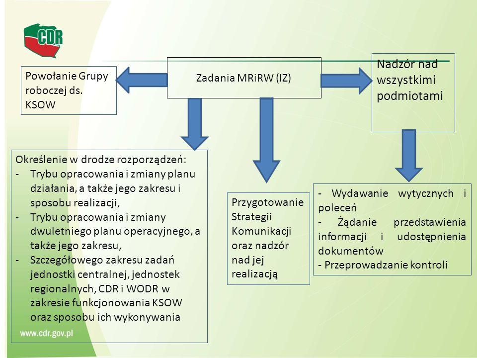 Zadania MRiRW (IZ) Nadzór nad wszystkimi podmiotami Określenie w drodze rozporządzeń: -Trybu opracowania i zmiany planu działania, a także jego zakresu i sposobu realizacji, -Trybu opracowania i zmiany dwuletniego planu operacyjnego, a także jego zakresu, -Szczegółowego zakresu zadań jednostki centralnej, jednostek regionalnych, CDR i WODR w zakresie funkcjonowania KSOW oraz sposobu ich wykonywania Powołanie Grupy roboczej ds.