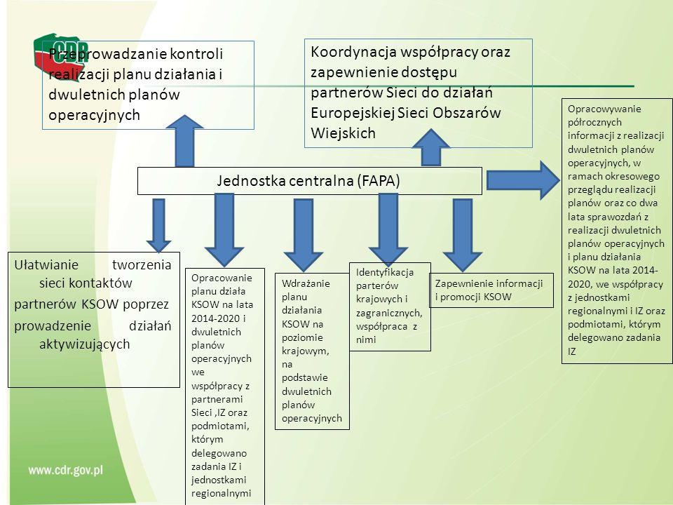 Ułatwianie tworzenia sieci kontaktów partnerów KSOW poprzez prowadzenie działań aktywizujących Jednostka centralna (FAPA) Opracowanie planu działa KSOW na lata 2014-2020 i dwuletnich planów operacyjnych we współpracy z partnerami Sieci,IZ oraz podmiotami, którym delegowano zadania IZ i jednostkami regionalnymi Zapewnienie informacji i promocji KSOW Wdrażanie planu działania KSOW na poziomie krajowym, na podstawie dwuletnich planów operacyjnych Identyfikacja parterów krajowych i zagranicznych, współpraca z nimi Opracowywanie półrocznych informacji z realizacji dwuletnich planów operacyjnych, w ramach okresowego przeglądu realizacji planów oraz co dwa lata sprawozdań z realizacji dwuletnich planów operacyjnych i planu działania KSOW na lata 2014- 2020, we współpracy z jednostkami regionalnymi i IZ oraz podmiotami, którym delegowano zadania IZ Koordynacja współpracy oraz zapewnienie dostępu partnerów Sieci do działań Europejskiej Sieci Obszarów Wiejskich Przeprowadzanie kontroli realizacji planu działania i dwuletnich planów operacyjnych