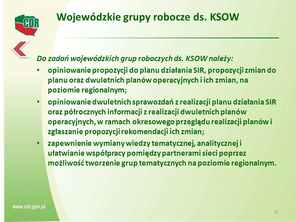 Wojewódzkie grupy robocze ds.KSOW Do zadań wojewódzkich grup roboczych ds.